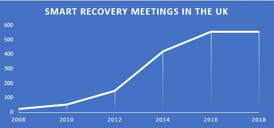 SMART-Recovery-meeting-growth